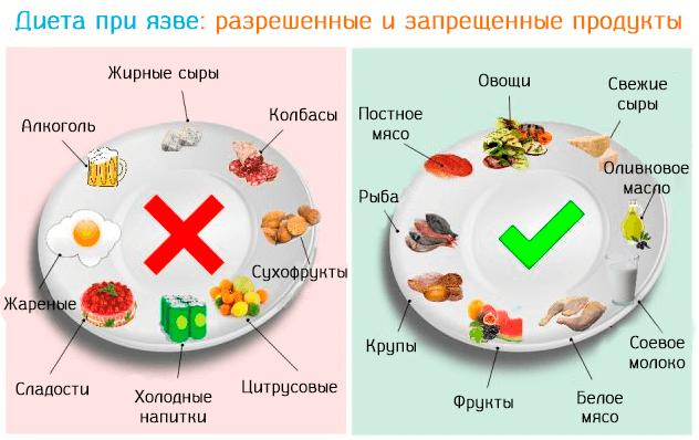 схема разрешенных и запрещенных продуктов