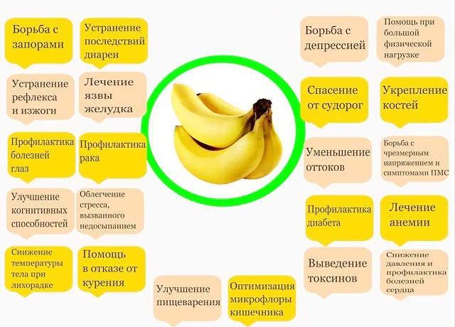 Польза и вред бананов для ЖКТ