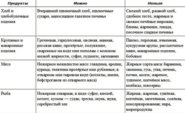 запрещенные и разрешенные продукты таблица