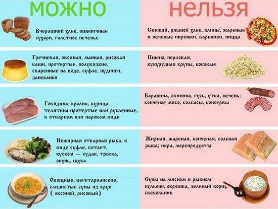 Режим жизни и питания