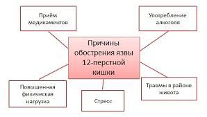 Схема лечения язвы ДПК